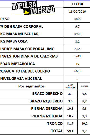Datos antes del Ironman de Lanzarote